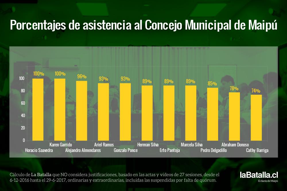 porcentajes-de-asistencia-al-concejo-municipal