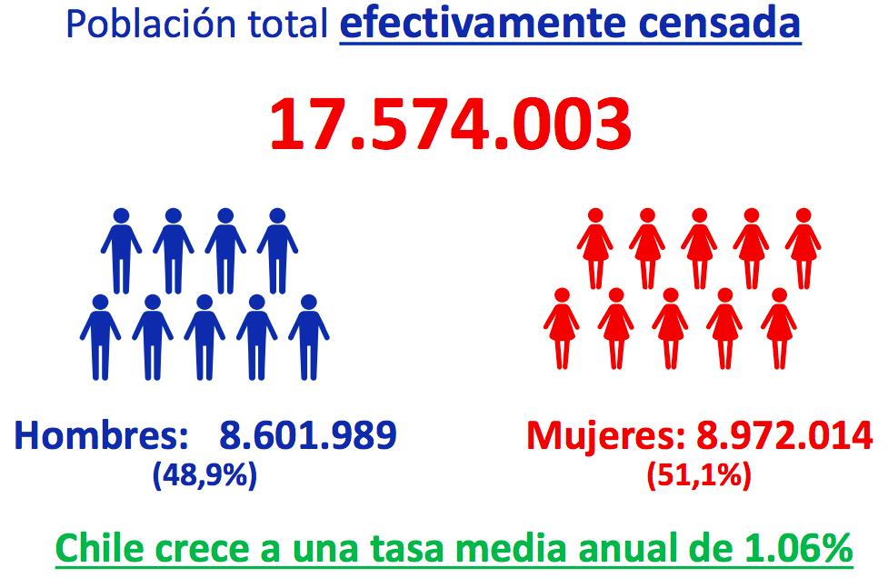Censo1